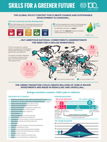 Skills for a Greener Future: Infographic